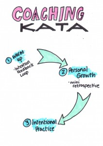 Coaching Kata Outline