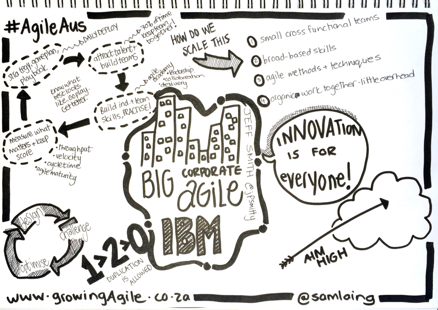 IBMCorporateAgile_BIG