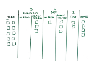 Assess Your Kanban Knowledge