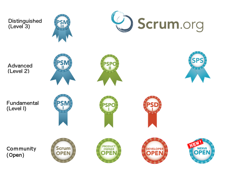 agile and scrum certification offerings