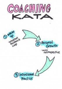 Coaching Kata Outline