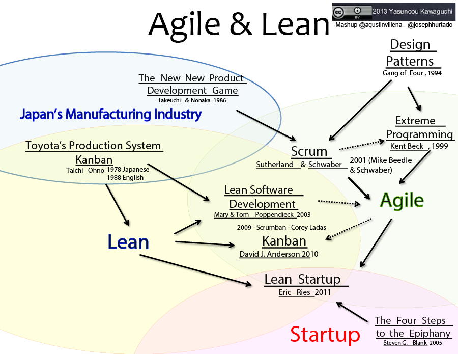 Scrum lean agile kanban how does it all relate for Kanban waterfall
