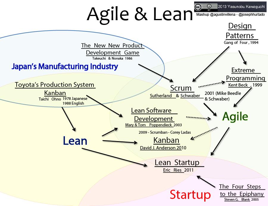Agile-and-Lean-Kanban-Scrum-Influences-CC-Yasunobu-Kawaguchi-Joseph-Hurtado-Agustin-Villena